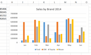 Sales Chart in Excel